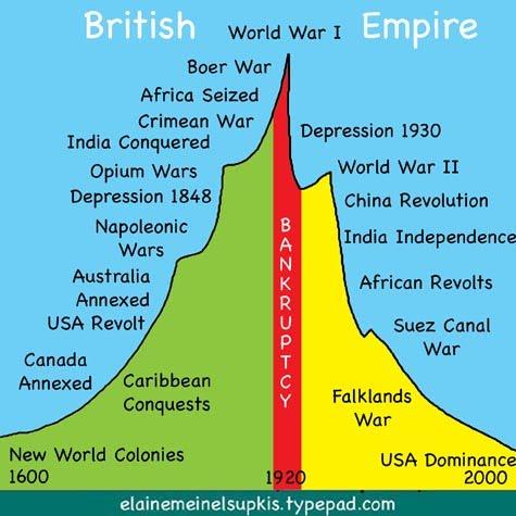 The british empire model for the us empire anti oligarch