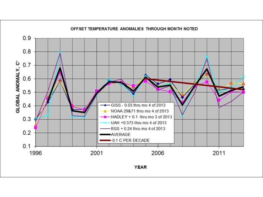Figure 1: Comparison of reported temperature anomalies since 1996.