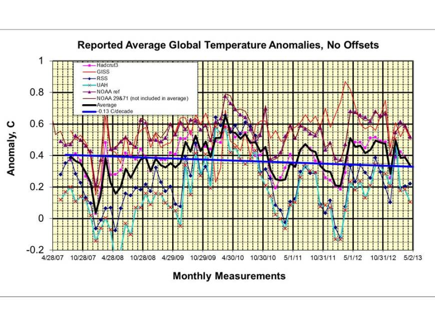 Figure 3: Average Global Temperature Anomalies that are reported monthly contain substantial random fluctuation.
