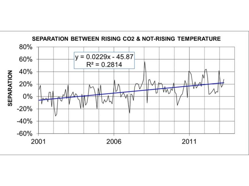 Figure 2: Growing separation between rising level of atmospheric CO2 and not-rising temperature.