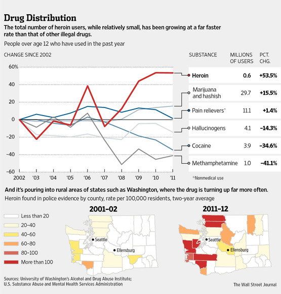 Heroin Use May 2013