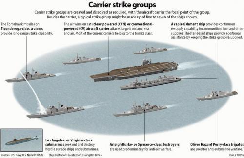 Nimitz strike group
